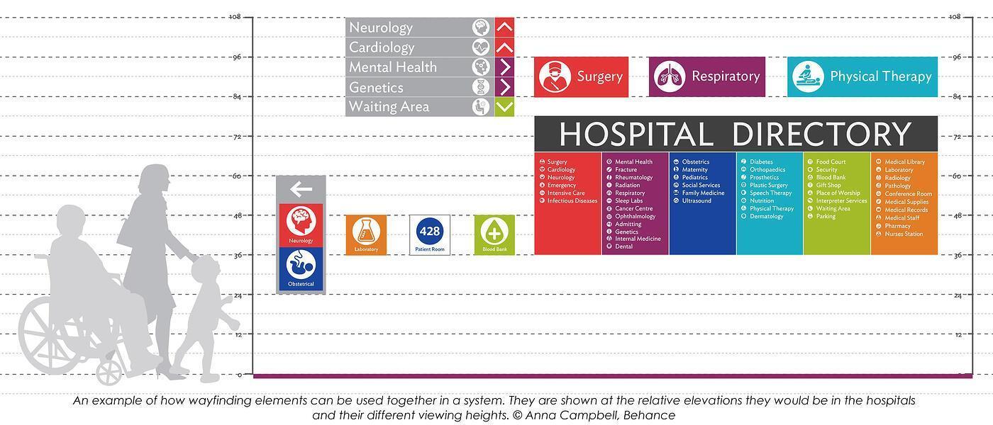 Chart of hospital wayfinding elements